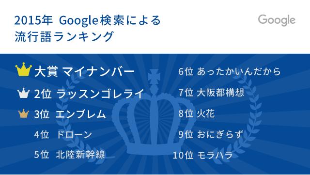 google2015word